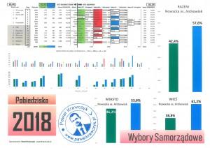 Wyniki wyborów 2018_P_Krawczyk_pigułka